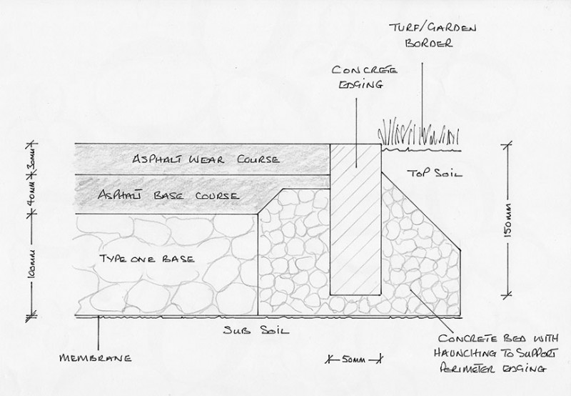 Gary Cooper Paving Cross Section Showing Base Course And